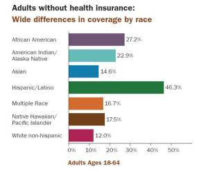 Graph-Insurance by race